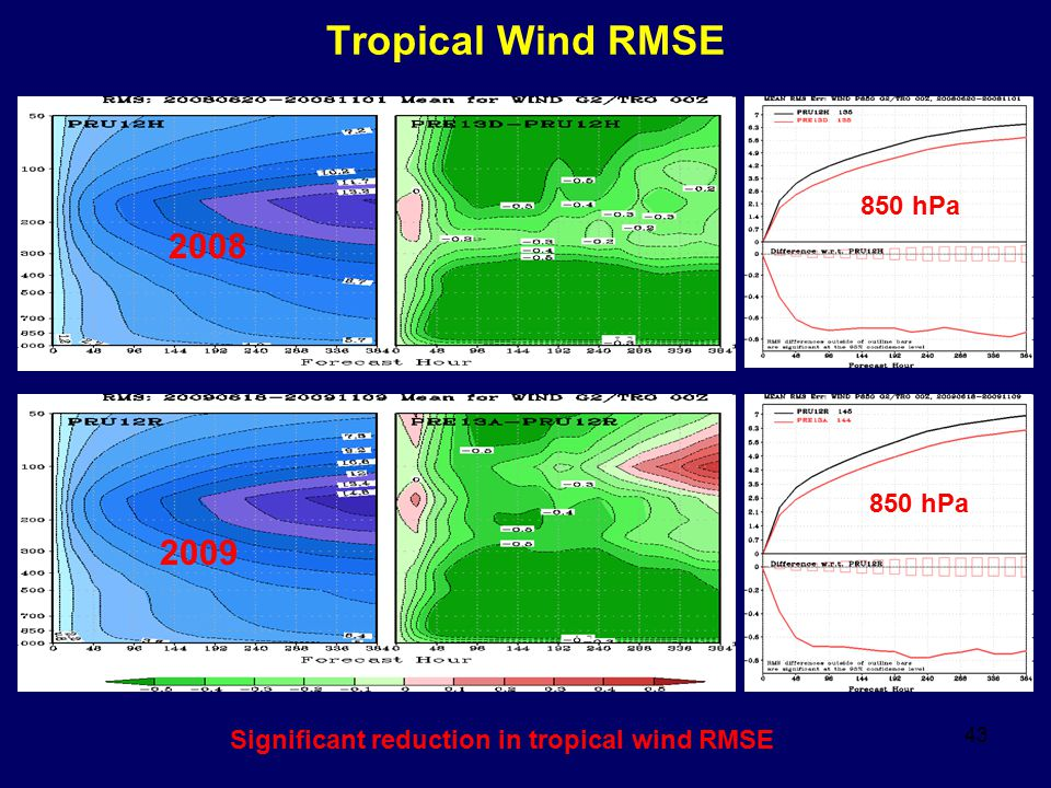 Tropical Wind RMSE 2008 2009 850 hPa 850 hPa