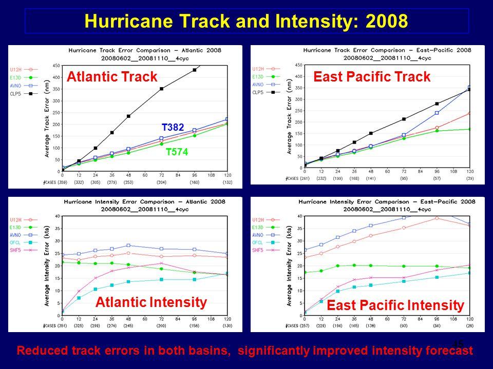 Hurricane Track and Intensity: 2008