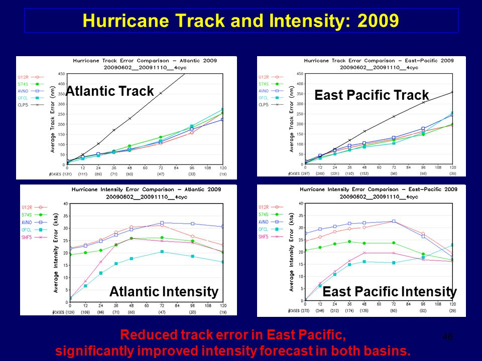 Hurricane Track and Intensity: 2009