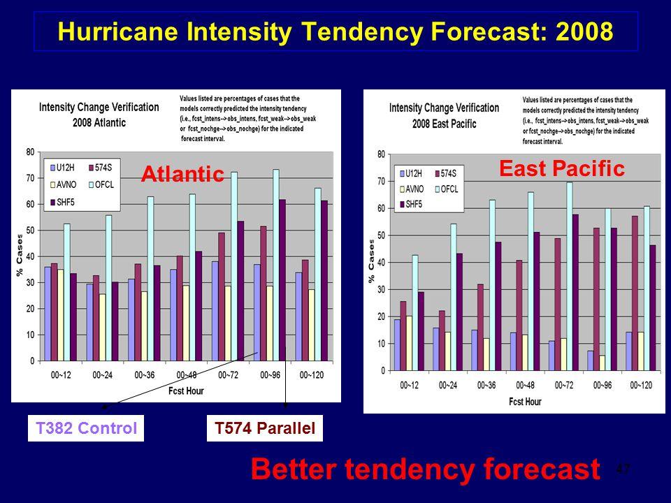 Hurricane Intensity Tendency Forecast: 2008
