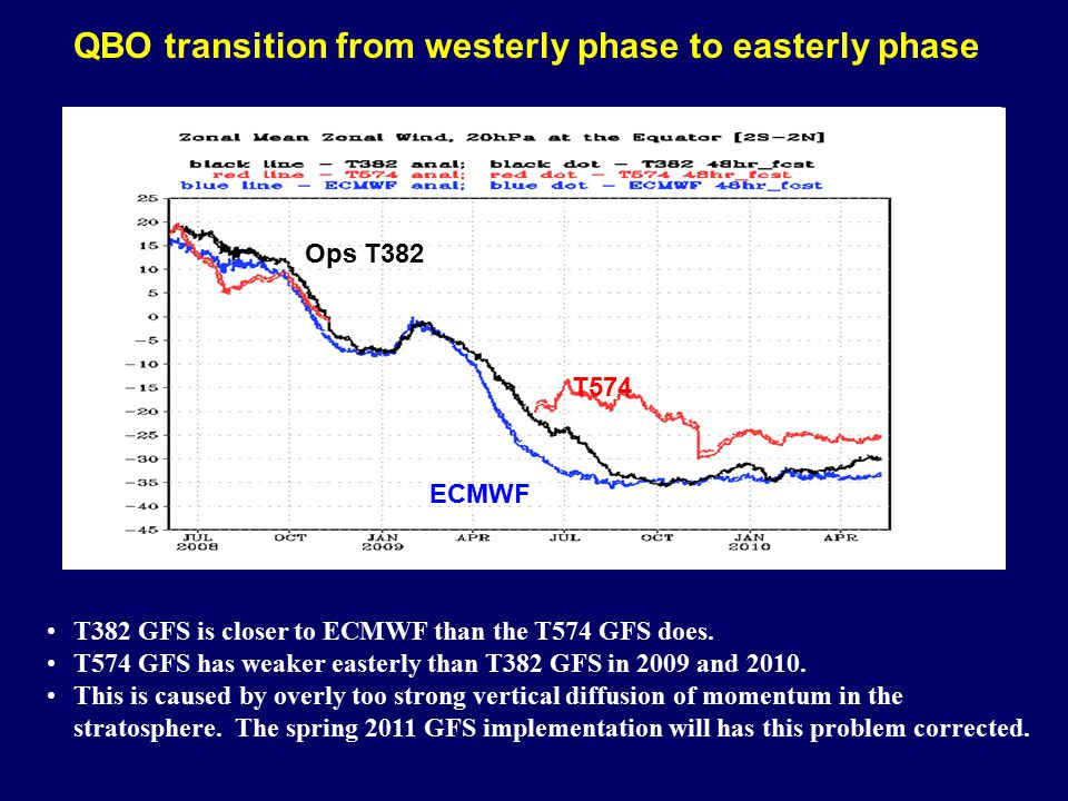 QBO transition from westerly phase to easterly phase