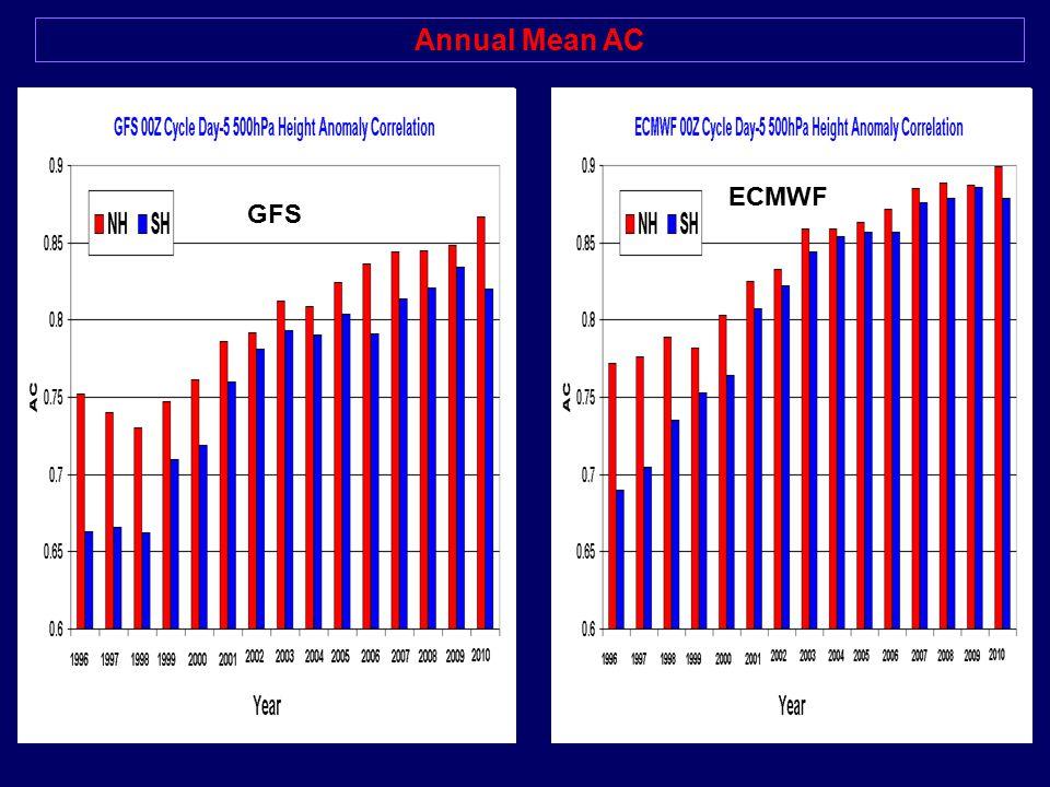 Annual Mean AC ECMWF GFS