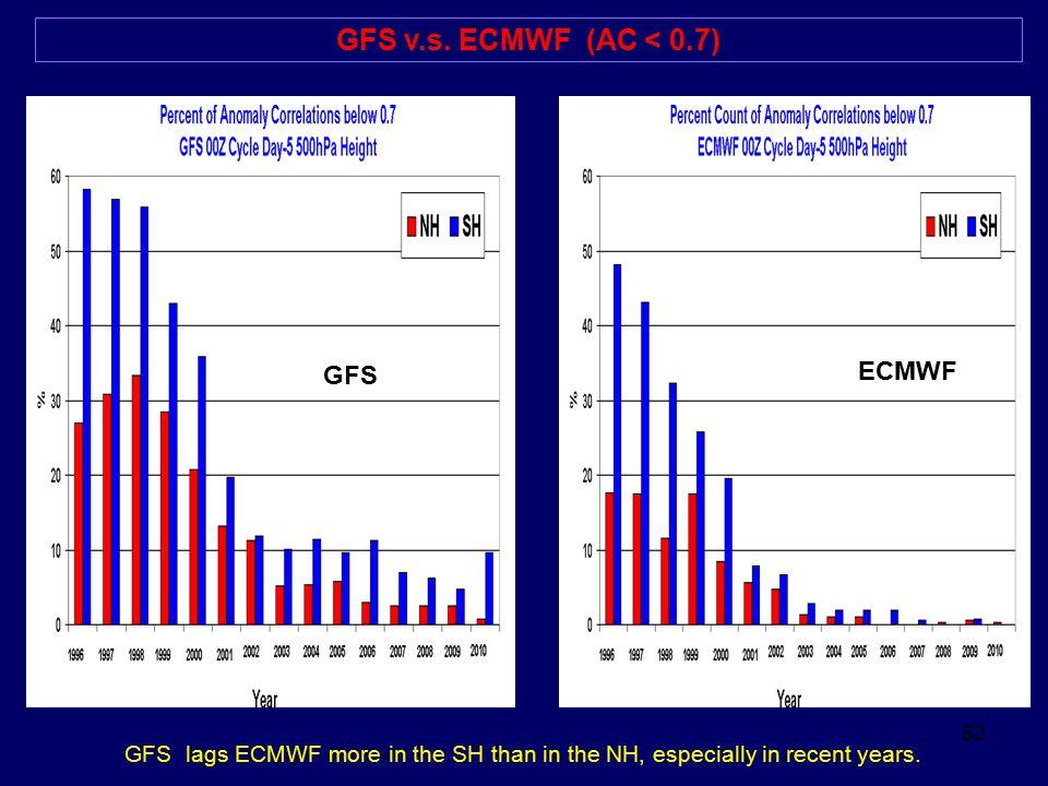 GFS v.s. ECMWF (AC < 0.7) ECMWF GFS
