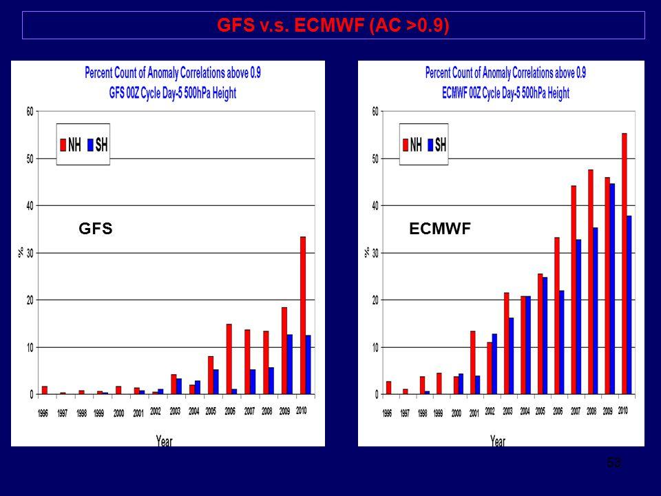 GFS v.s. ECMWF (AC >0.9) GFS ECMWF