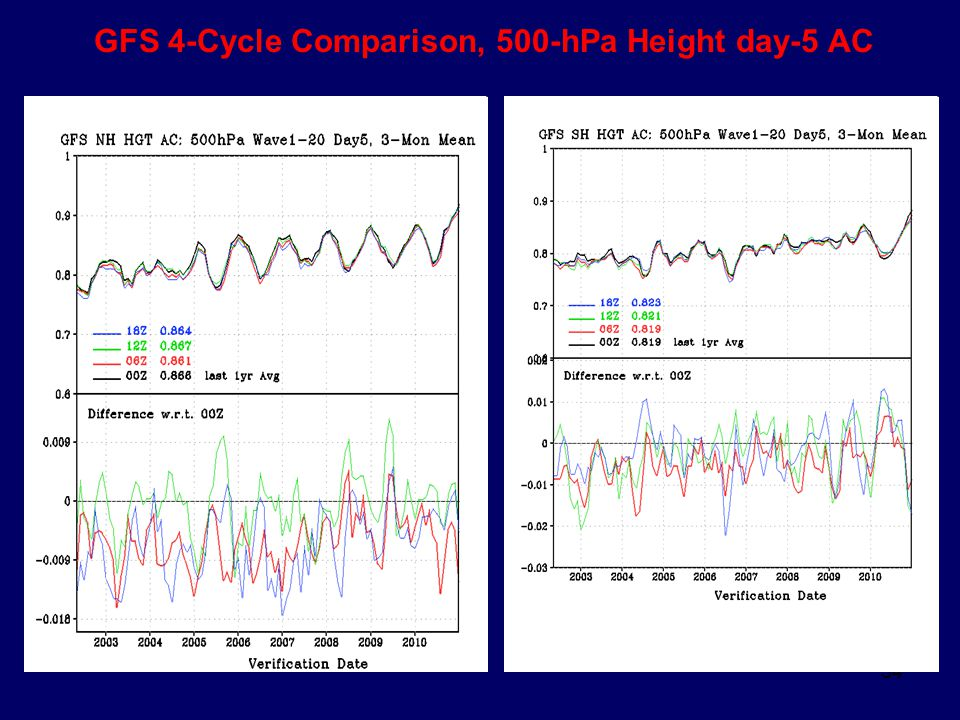 GFS 4-Cycle Comparison, 500-hPa Height day-5 AC
