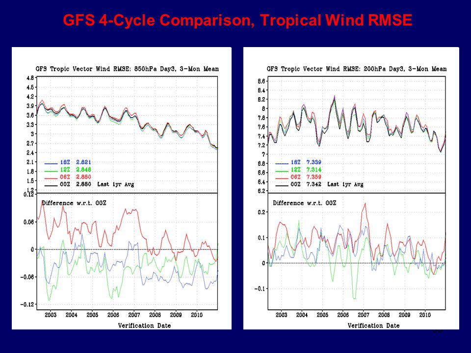 GFS 4-Cycle Comparison, Tropical Wind RMSE