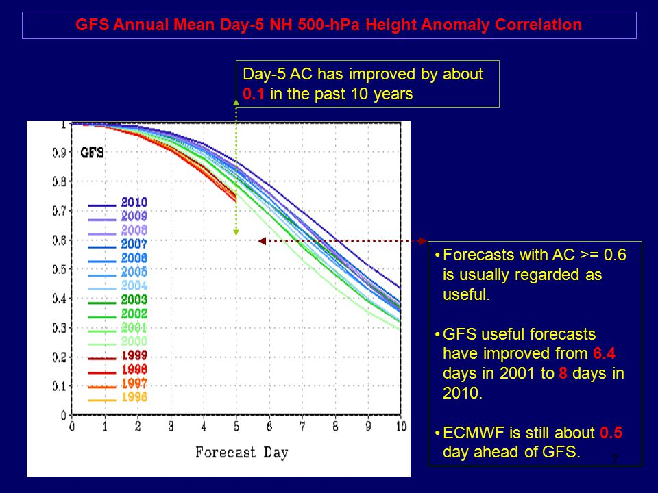 GFS Annual Mean Day-5 NH 500-hPa Height Anomaly Correlation