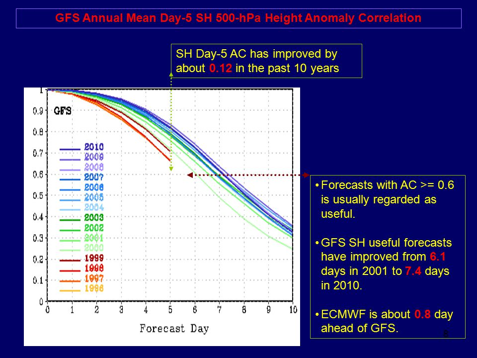 GFS Annual Mean Day-5 SH 500-hPa Height Anomaly Correlation