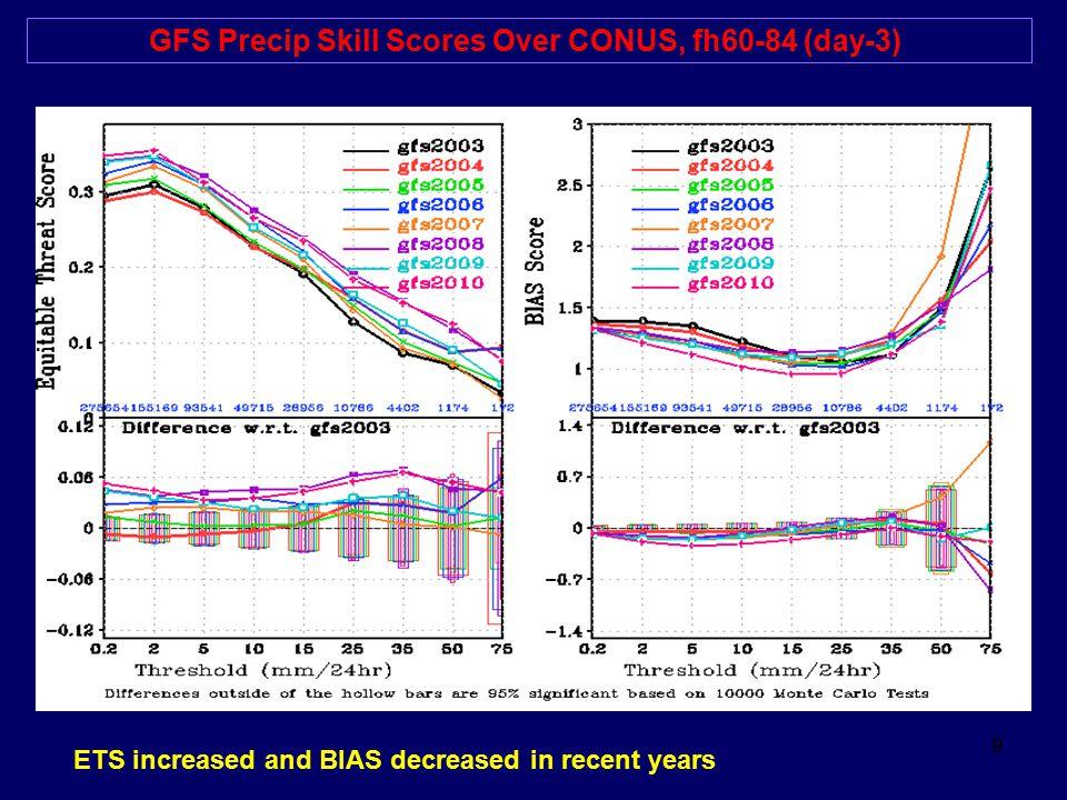 GFS Precip Skill Scores Over CONUS, fh60-84 (day-3)