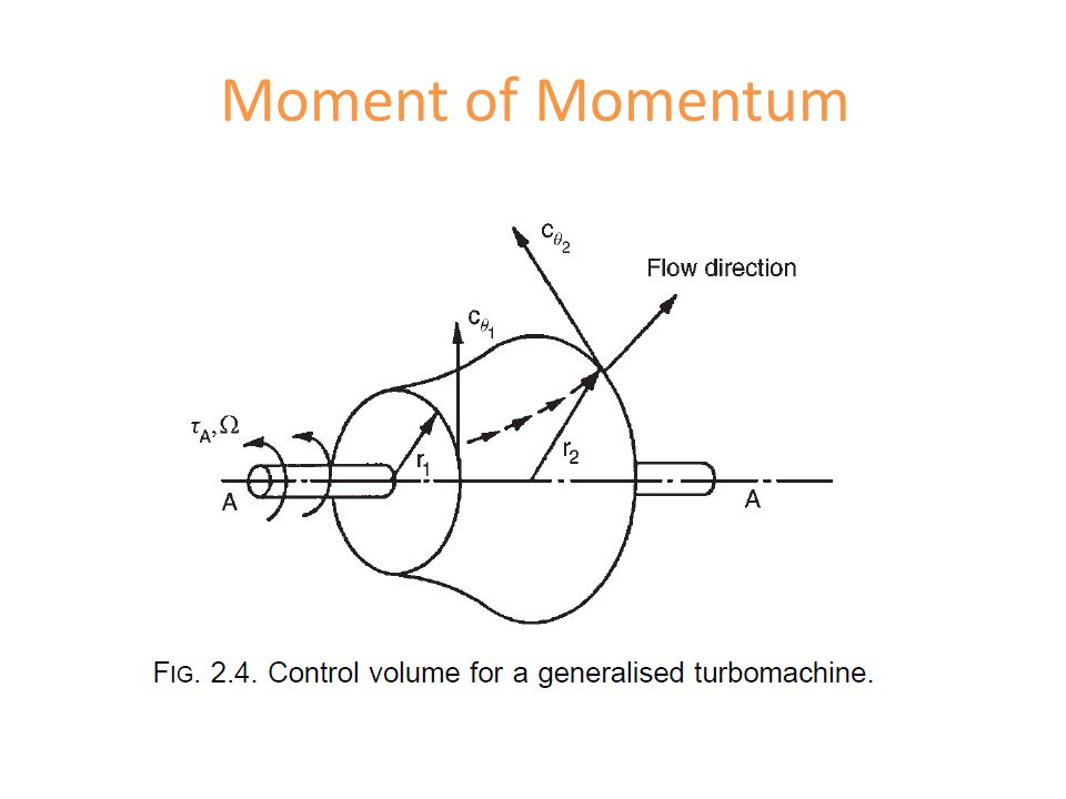 Moment of Momentum