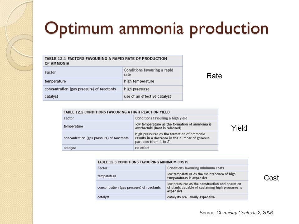 Optimum ammonia production