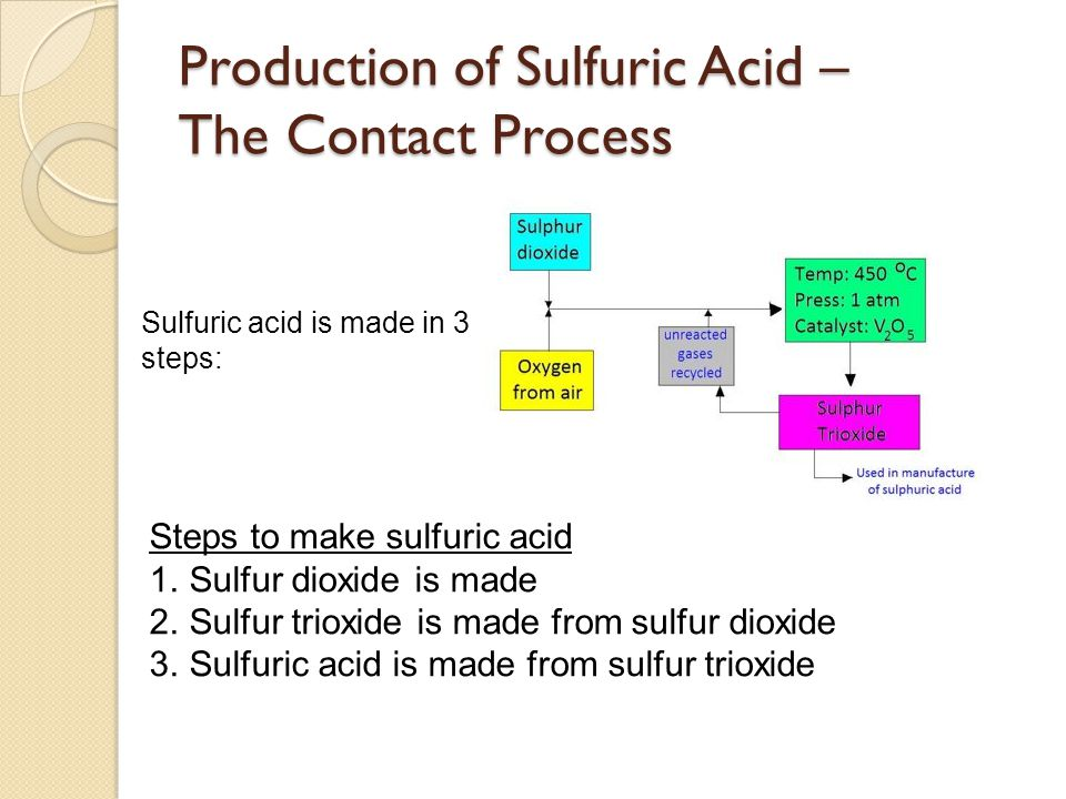 Production of Sulfuric Acid – The Contact Process