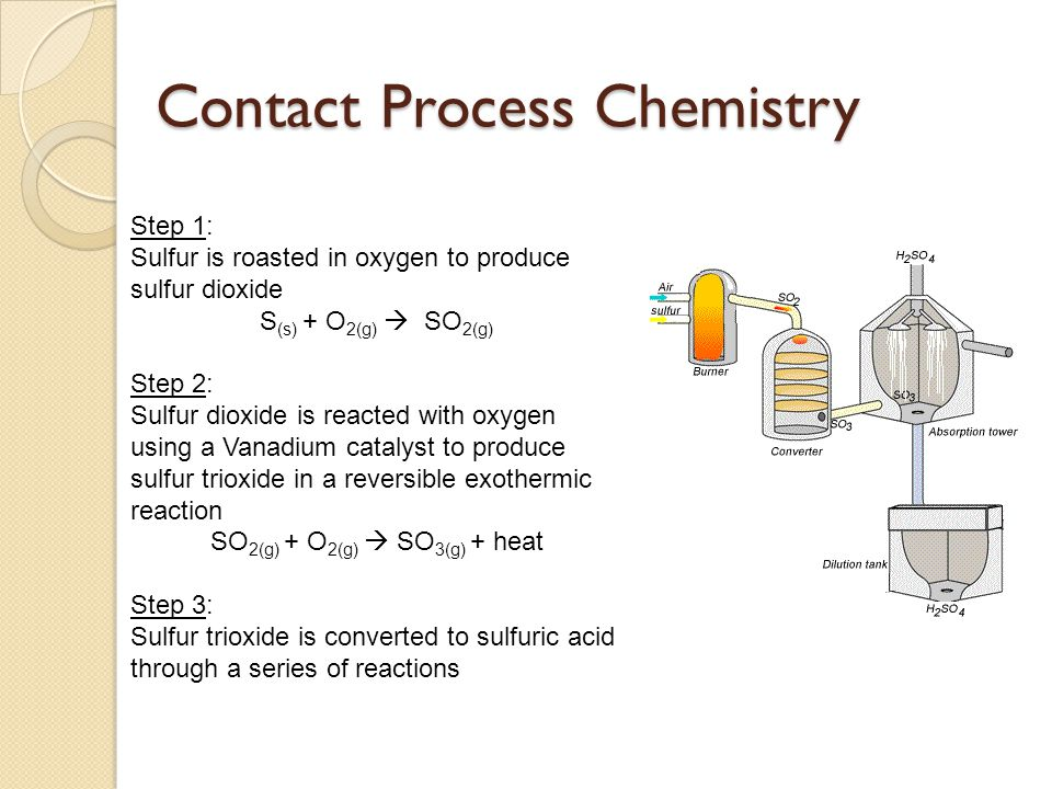 Contact Process Chemistry