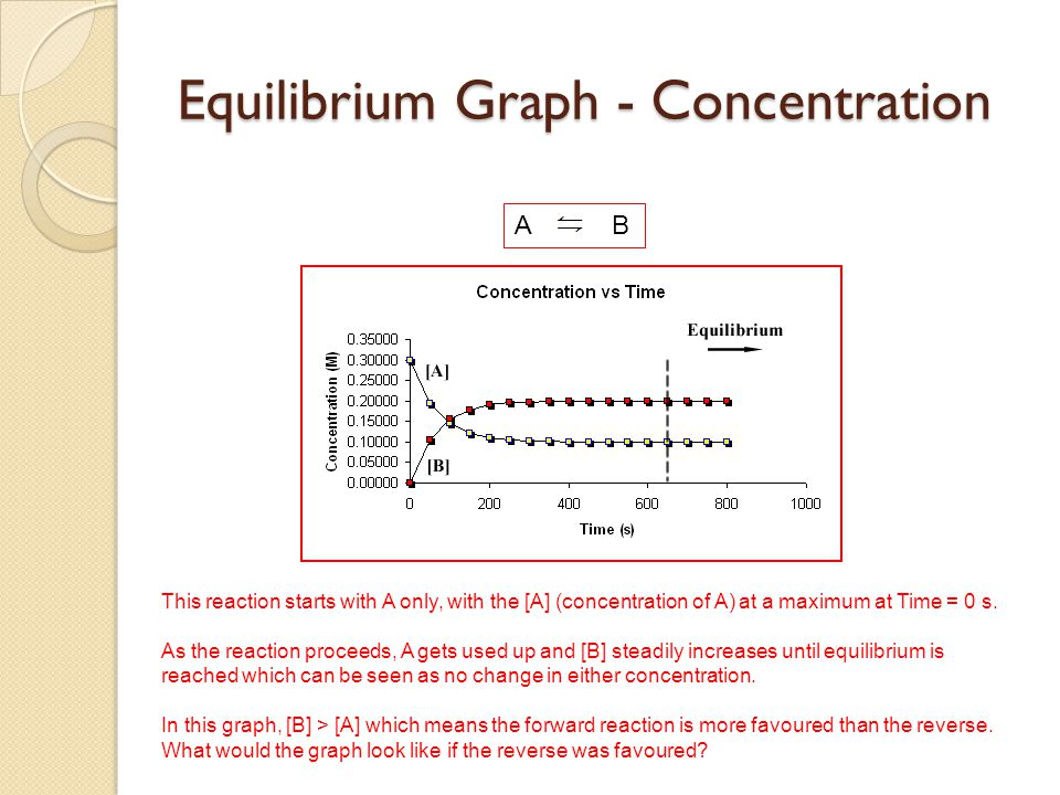 Equilibrium Graph - Concentration