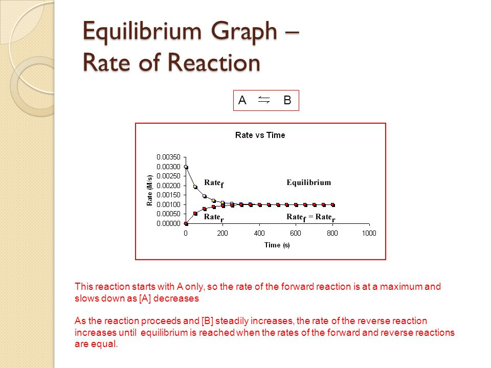 Equilibrium Graph – Rate of Reaction
