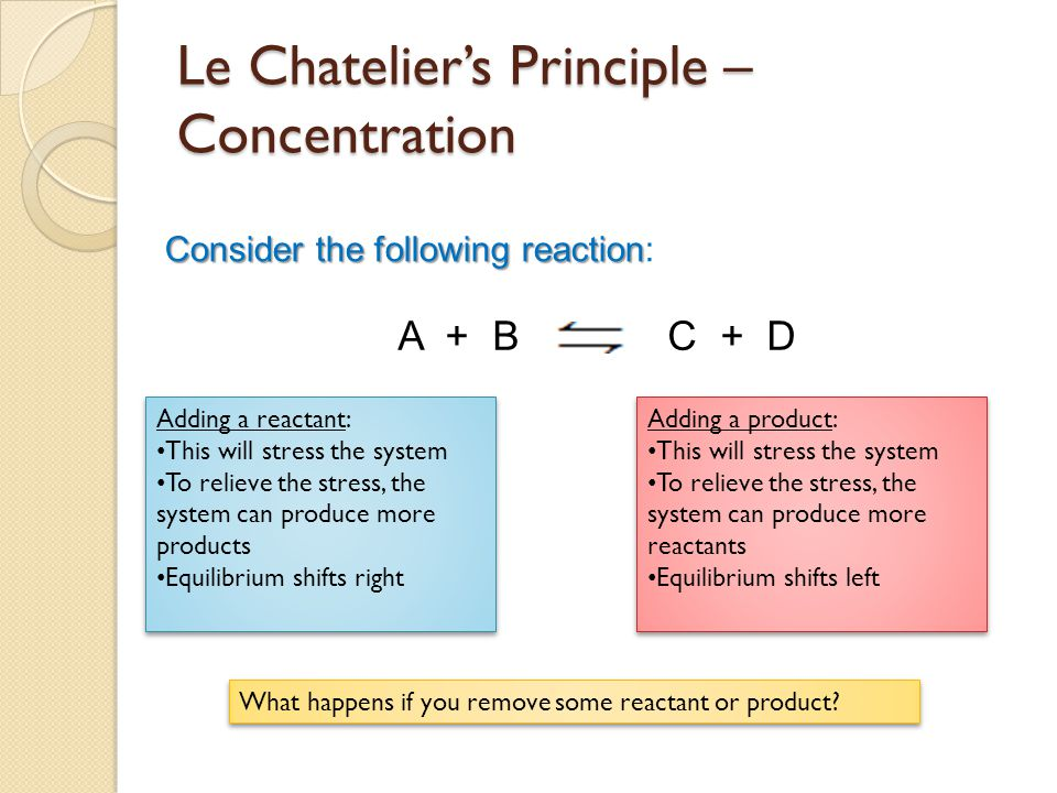 Le Chatelier's Principle – Concentration