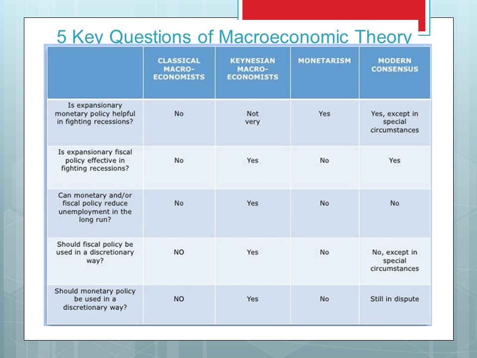 5 Key Questions of Macroeconomic Theory