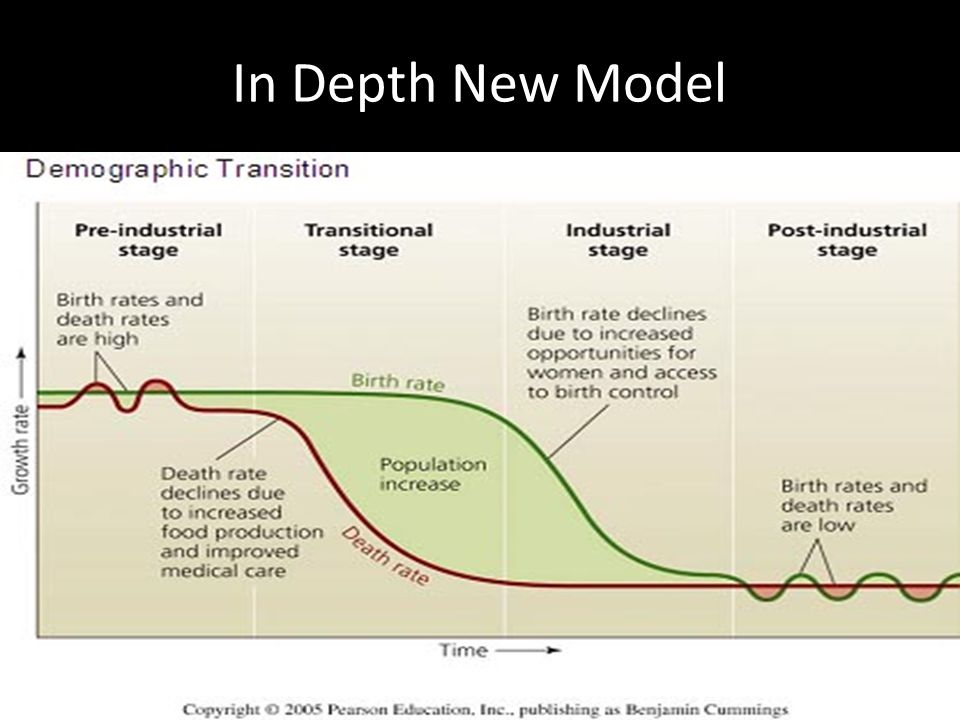In Depth New Model