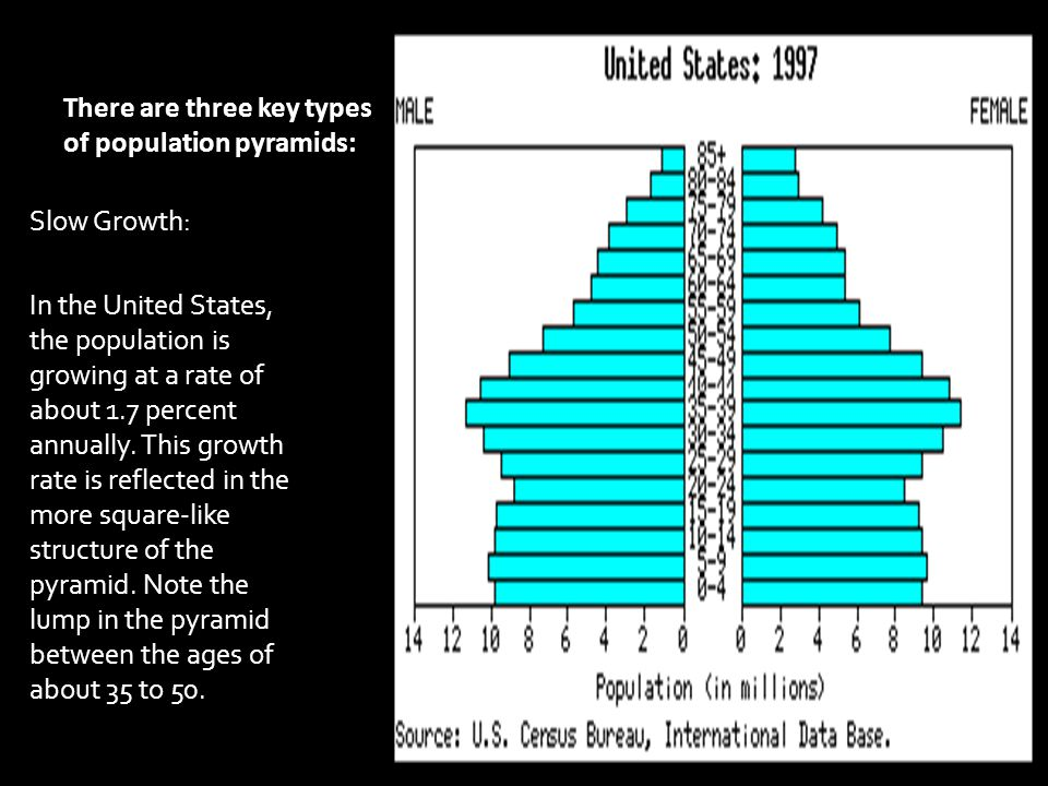 There are three key types of population pyramids: