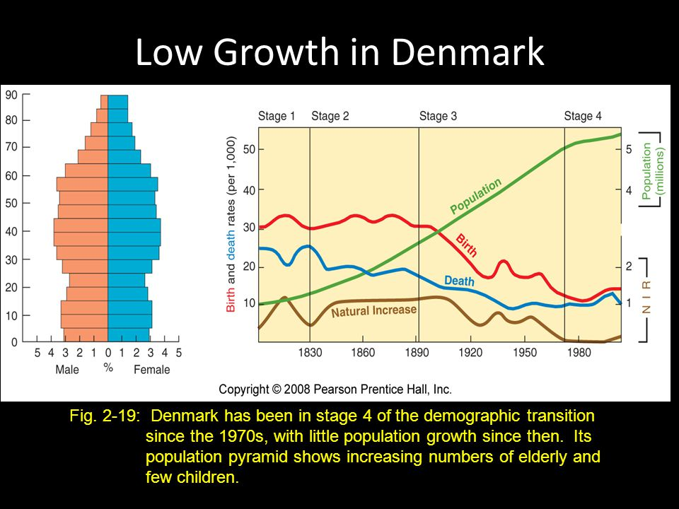 Low Growth in Denmark