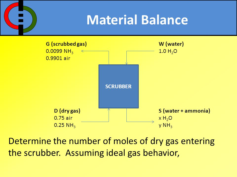 Material Balance G (scrubbed gas) 0.0099 NH3. 0.9901 air. W (water) 1.0 H2O. SCRUBBER. D (dry gas)