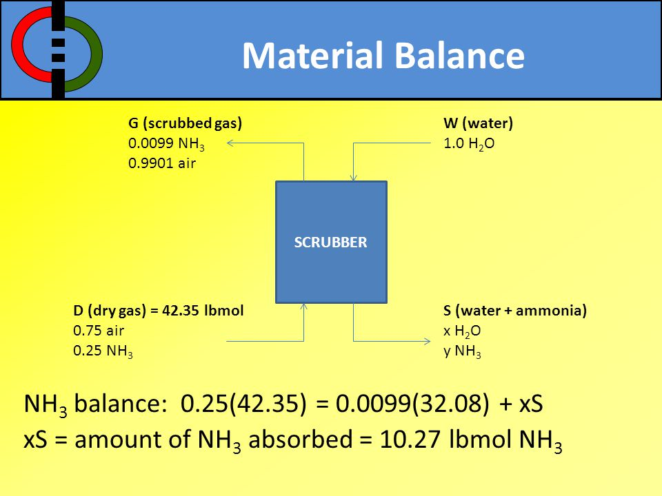 Material Balance G (scrubbed gas) 0.0099 NH3. 0.9901 air. W (water) 1.0 H2O. SCRUBBER. D (dry gas) = 42.35 lbmol.