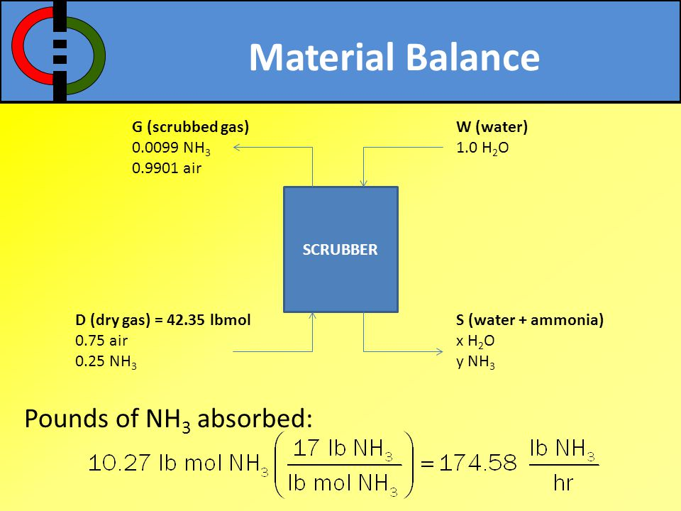 Material Balance Pounds of NH3 absorbed: G (scrubbed gas) 0.0099 NH3
