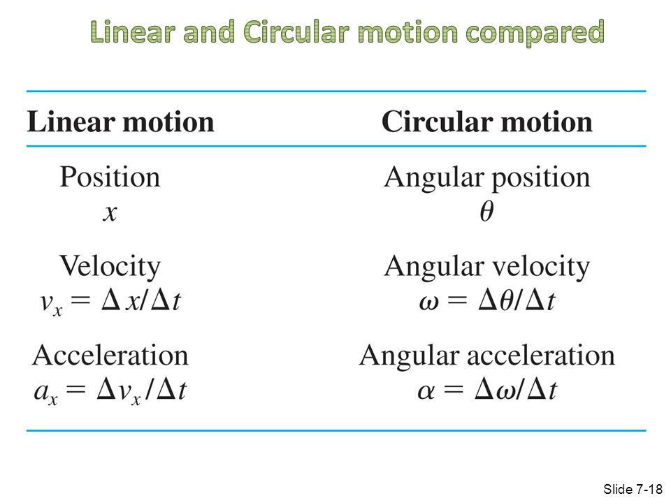 Linear and Circular motion compared