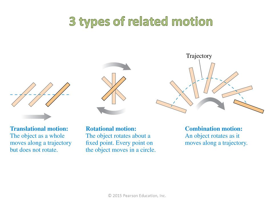 3 types of related motion