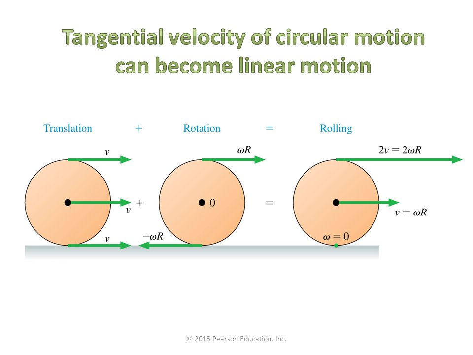 Tangential velocity of circular motion can become linear motion