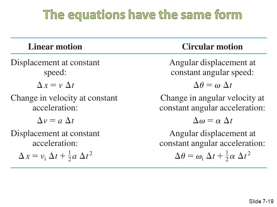 The equations have the same form