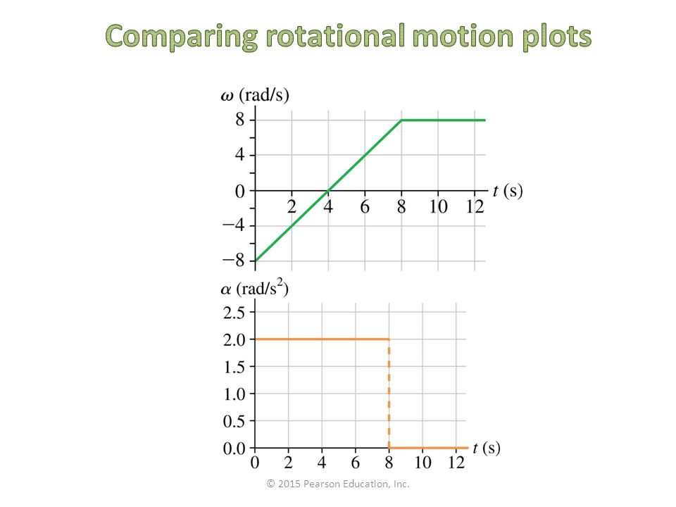 Comparing rotational motion plots
