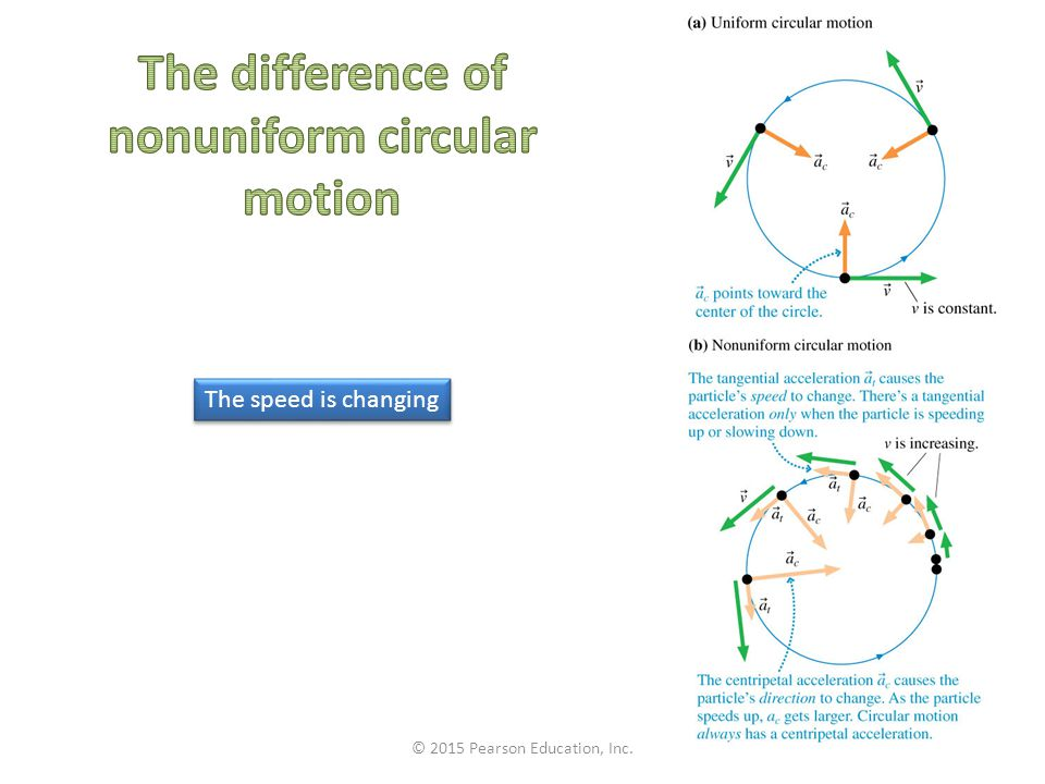 The difference of nonuniform circular motion