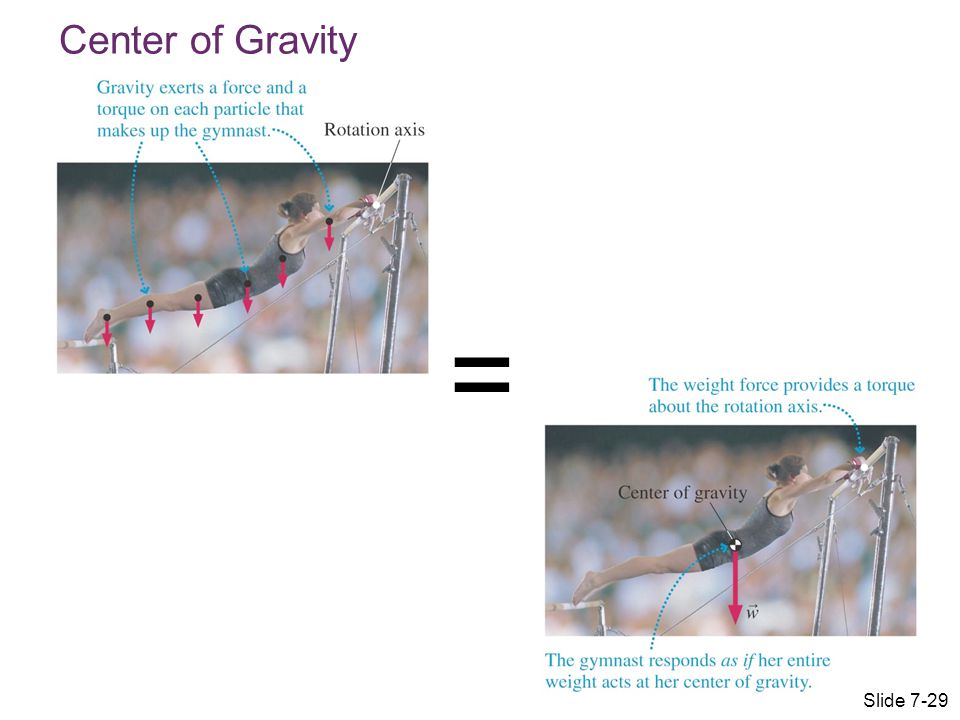 Center of Gravity = Slide 7-29
