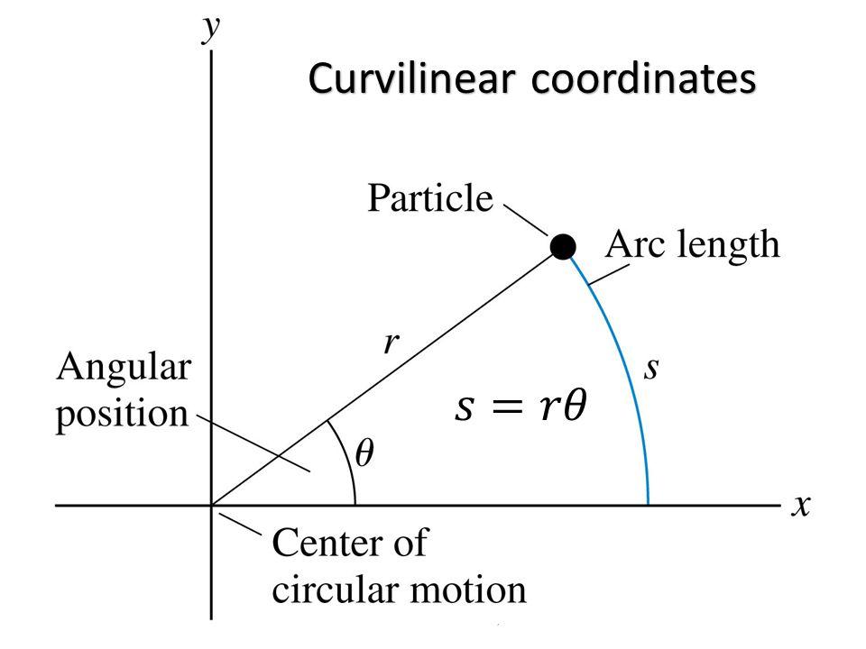 Curvilinear coordinates