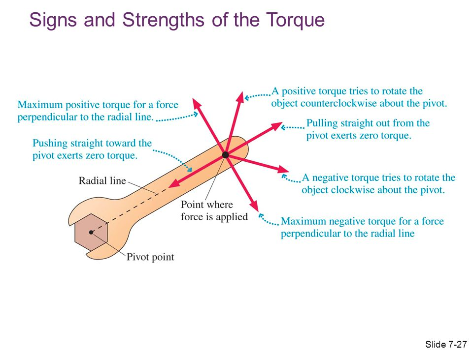 Signs and Strengths of the Torque