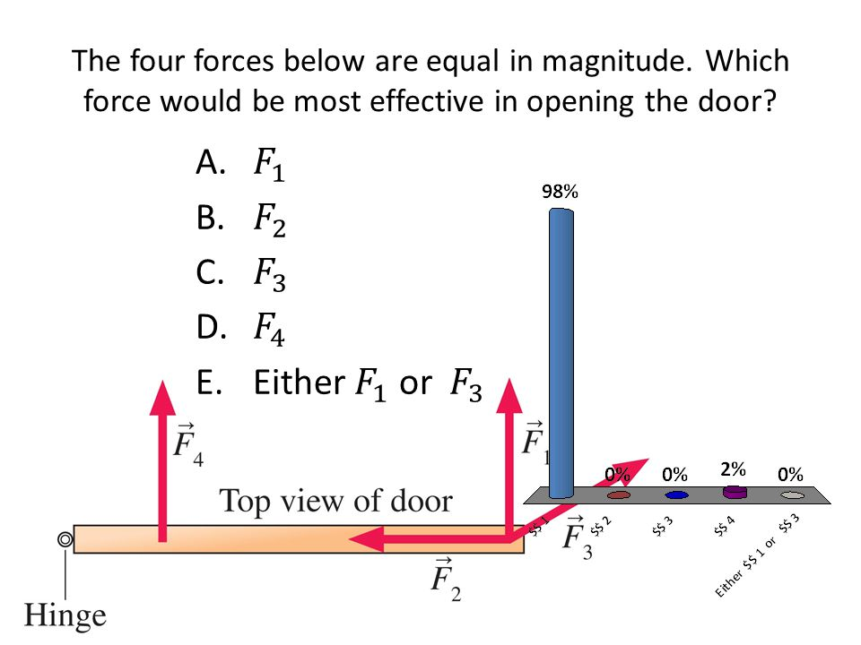 The four forces below are equal in magnitude