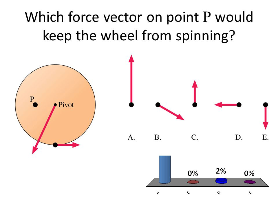Which force vector on point P would keep the wheel from spinning