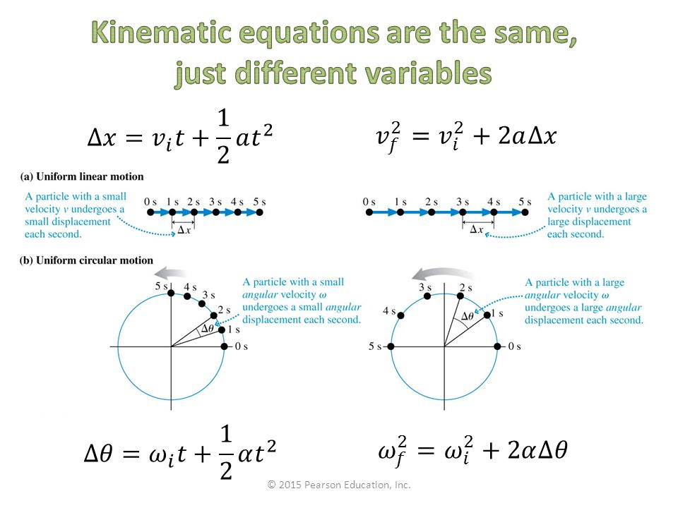 Kinematic equations are the same, just different variables