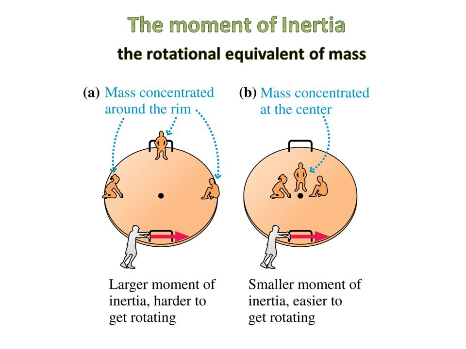 The moment of Inertia the rotational equivalent of mass