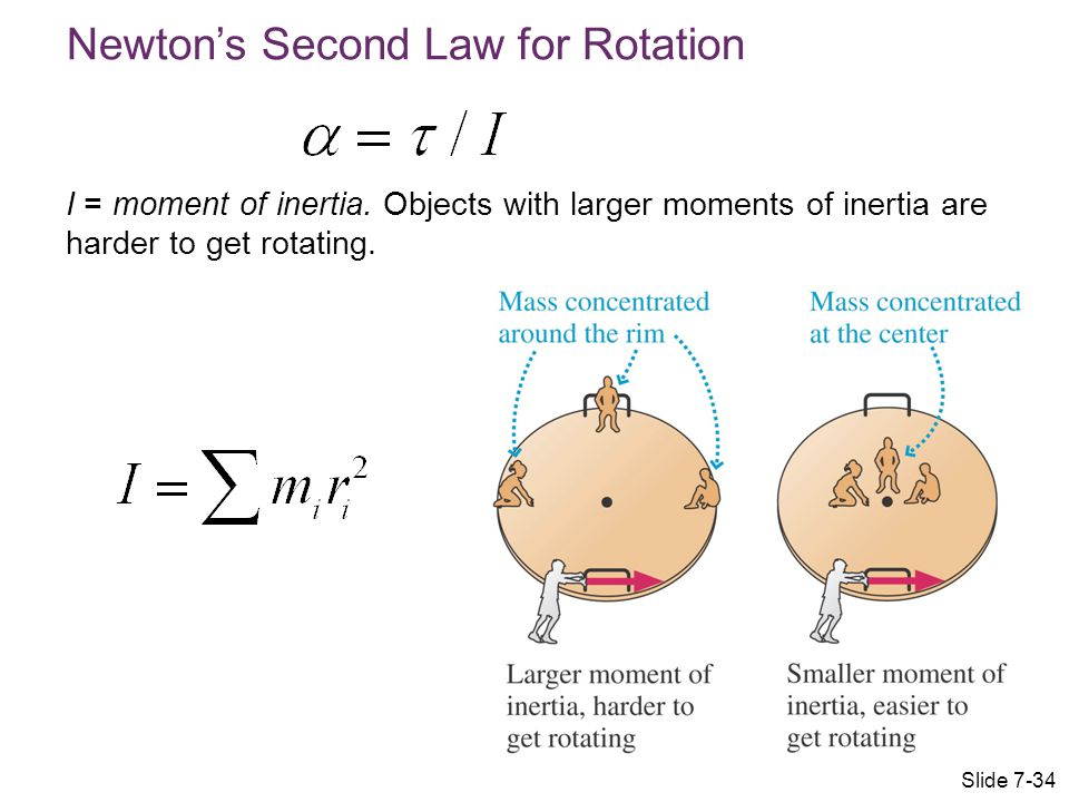 Newton's Second Law for Rotation