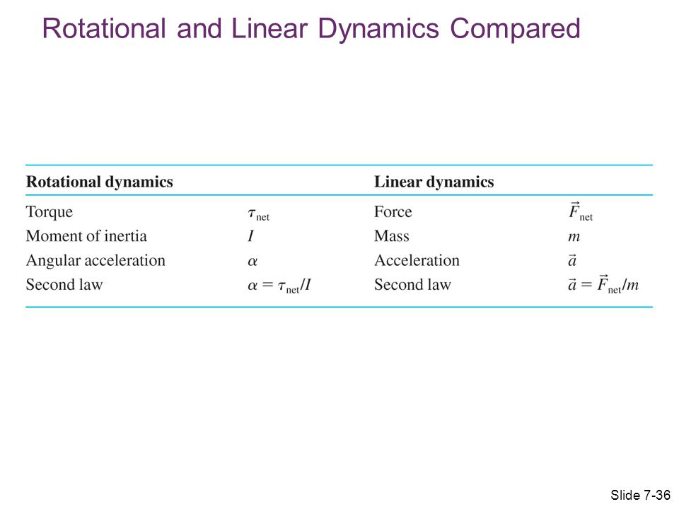 Rotational and Linear Dynamics Compared