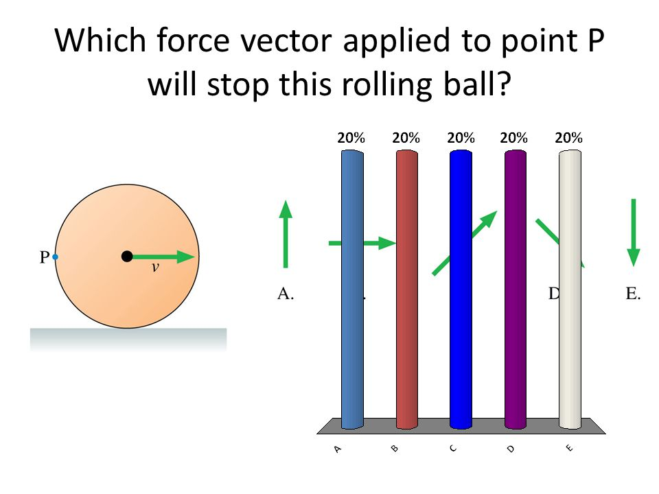 Which force vector applied to point P will stop this rolling ball