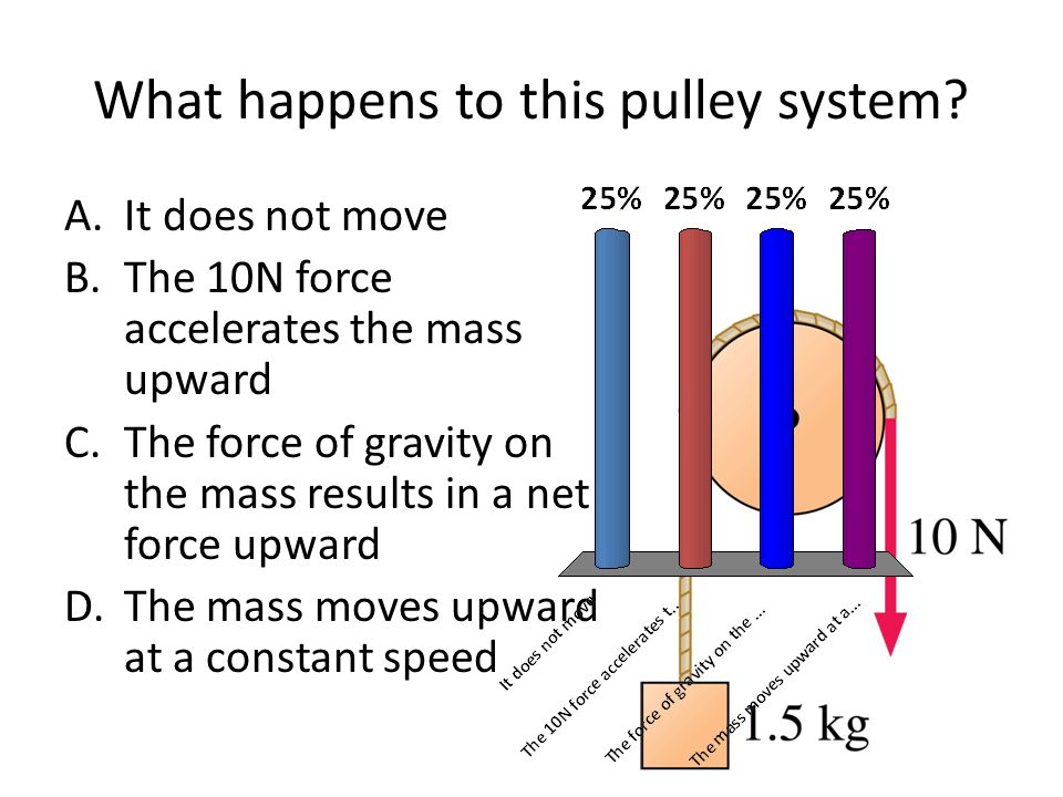 What happens to this pulley system