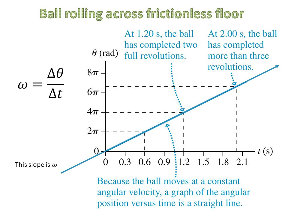 Ball rolling across frictionless floor