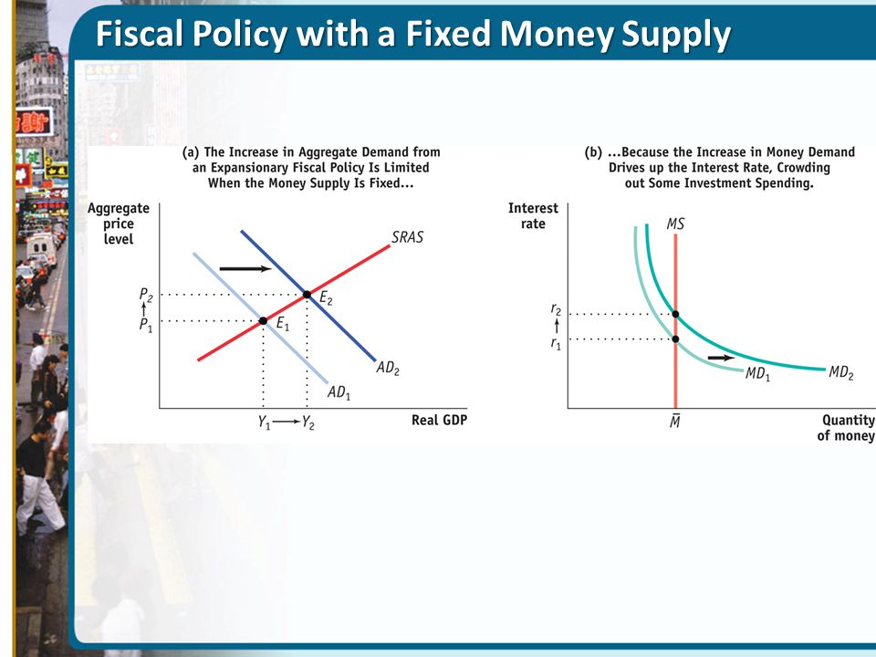 Fiscal Policy with a Fixed Money Supply