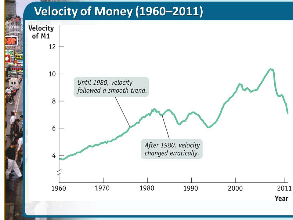 Velocity of Money (1960–2011)