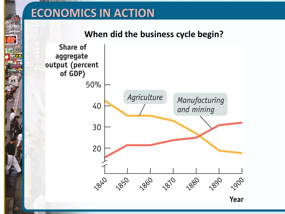 When did the business cycle begin