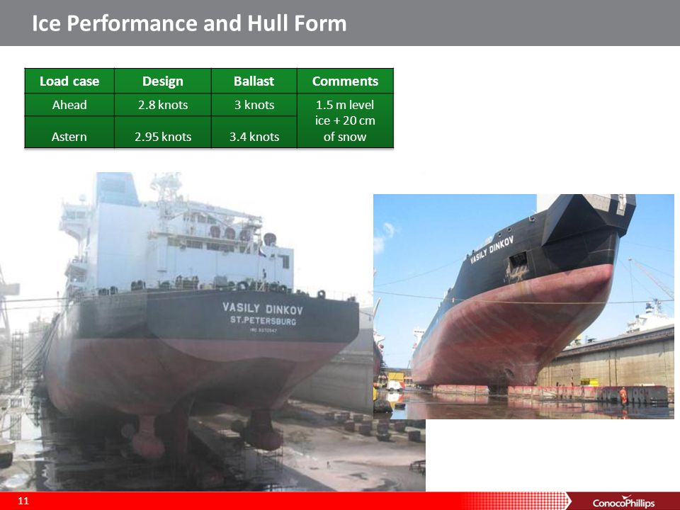 Ice Performance and Hull Form