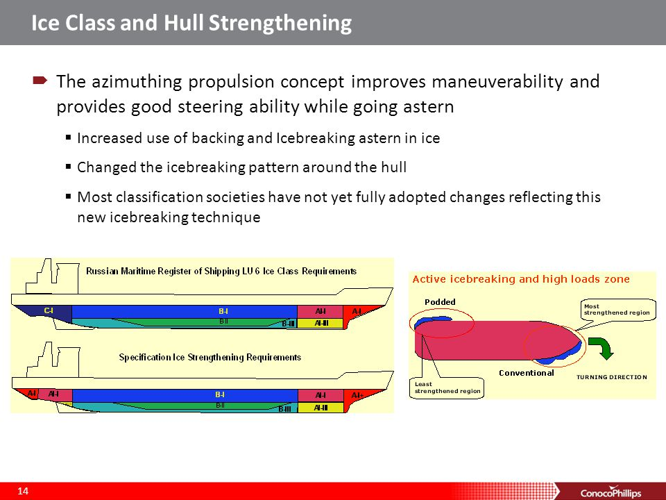Ice Class and Hull Strengthening